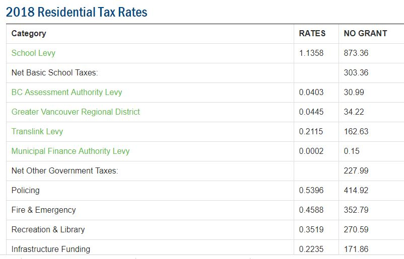 Compare Your Taxes to Other Metro Vancouver Cities