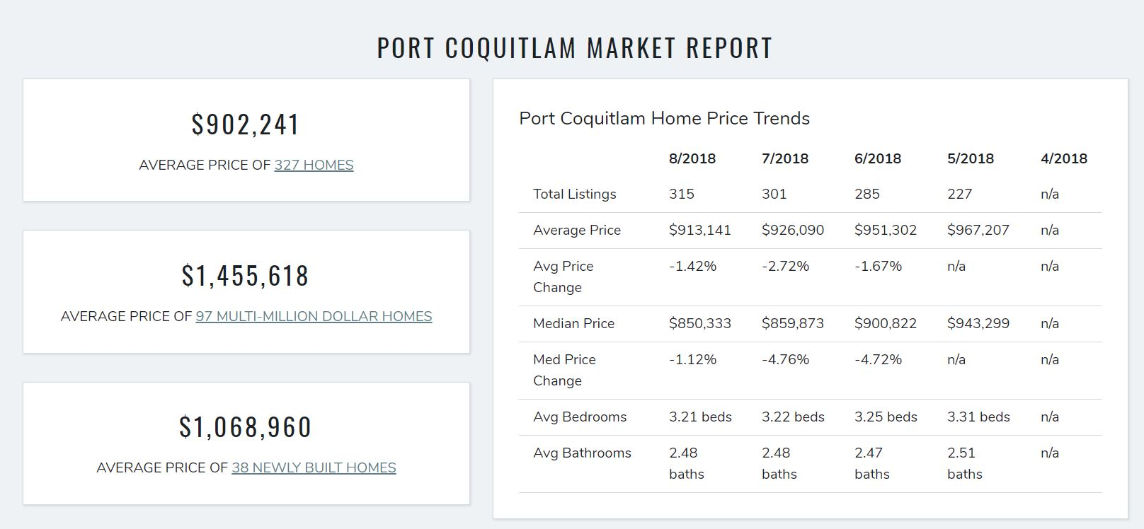 PORT COQUITLAM HOUSING MARKET REPORT